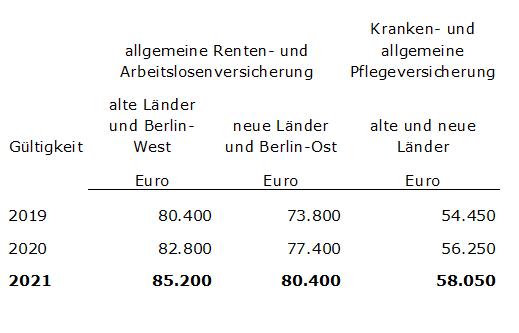 Tabelle Ihk